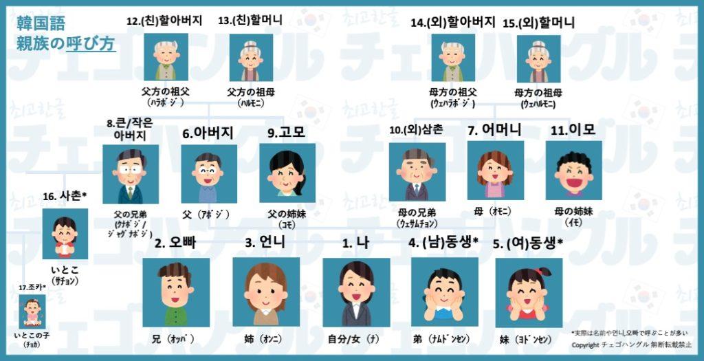 韓国語の親族・家族の呼び方の図(無断転載禁止)
