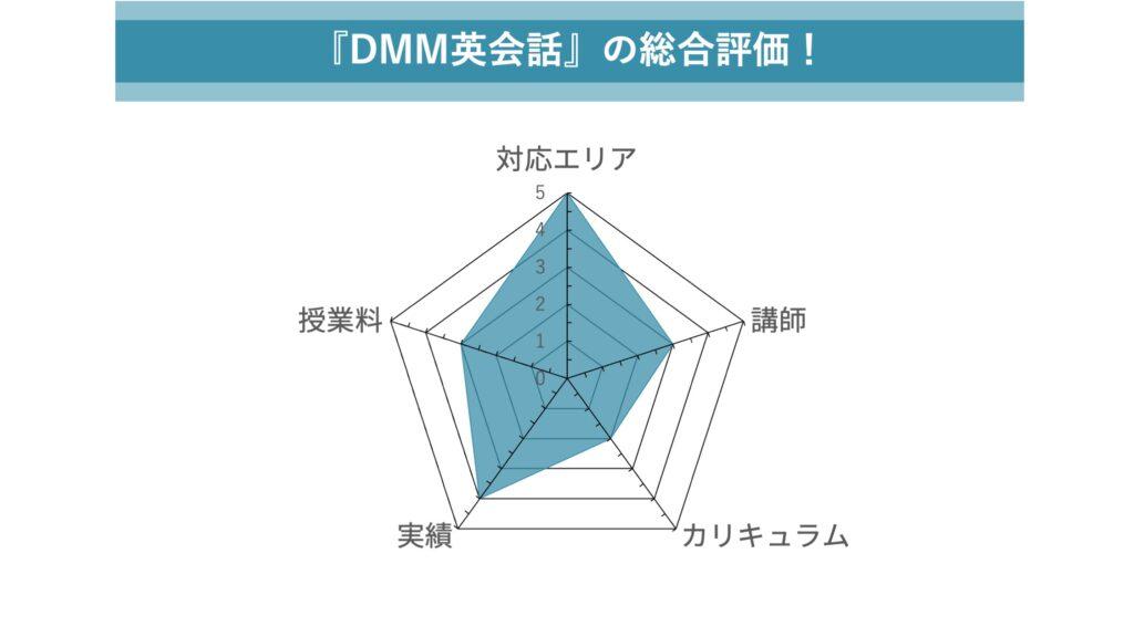 DMM英会話の総合評価