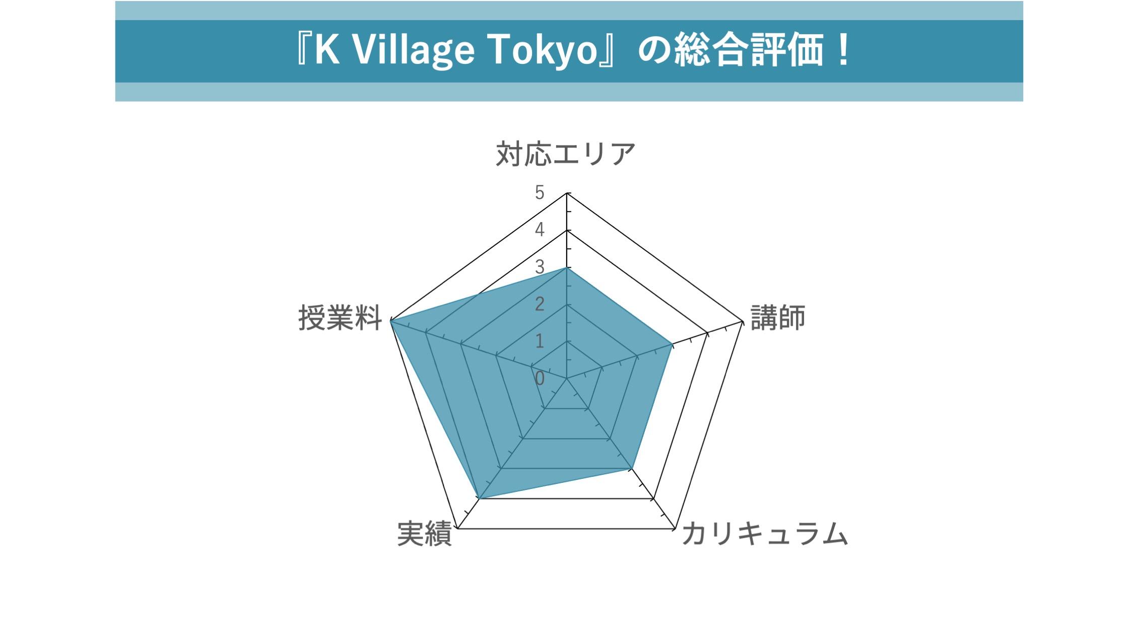 K Village Tokyoの総合評価