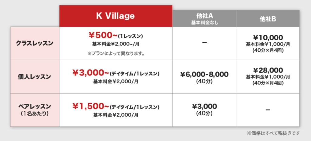 K Village Tokyoの料金表。
