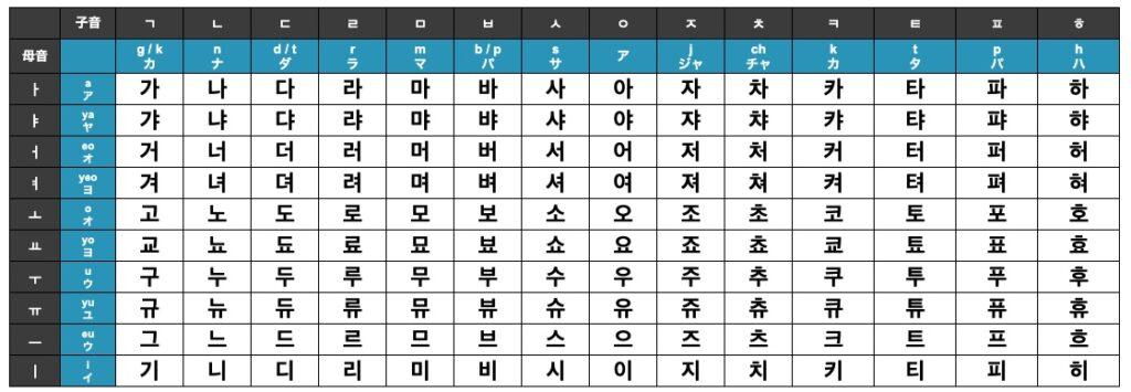 反切表_横向き(韓国の50音表)